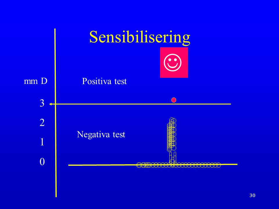 Sensibilisering  mm D Positiva test 3 2 1 Negativa test