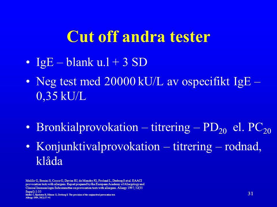 Cut off andra tester IgE – blank u.l + 3 SD