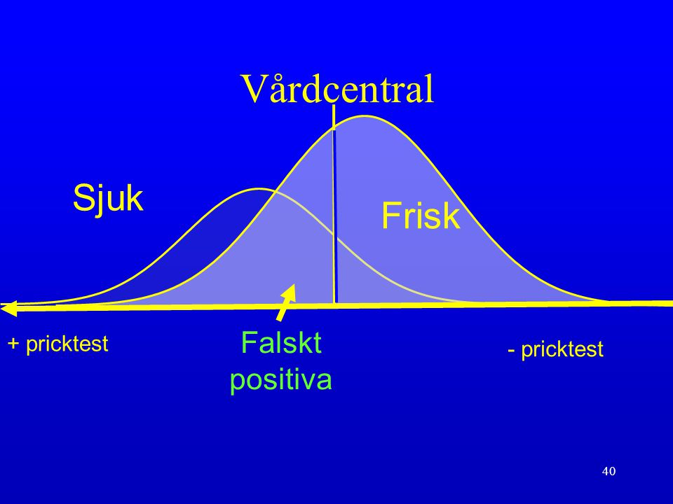 Vårdcentral Sjuk Frisk Falskt positiva + pricktest - pricktest
