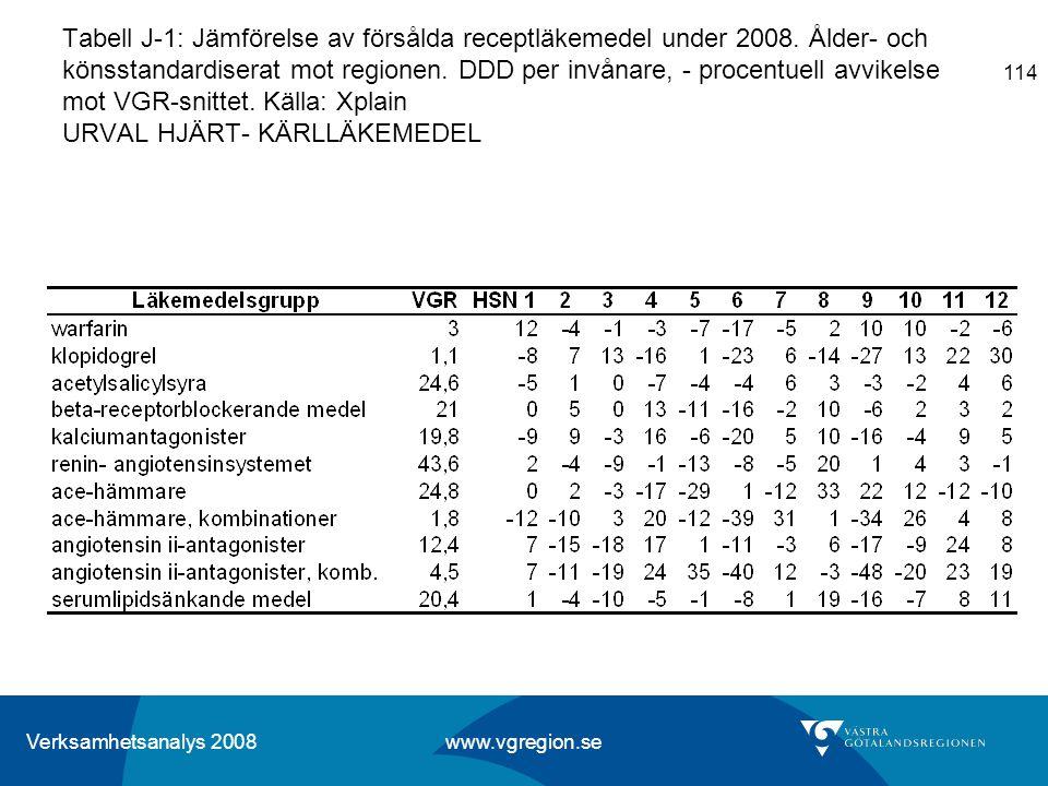 Tabell J-1: Jämförelse av försålda receptläkemedel under 2008