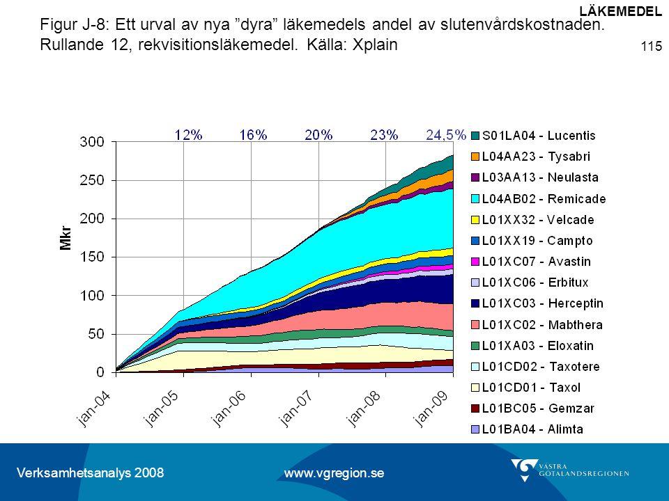 LÄKEMEDEL Figur J-8: Ett urval av nya dyra läkemedels andel av slutenvårdskostnaden.