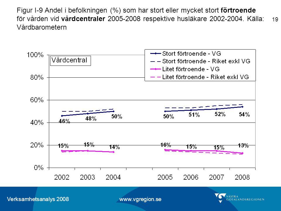 Figur I-9 Andel i befolkningen (%) som har stort eller mycket stort förtroende för vården vid vårdcentraler 2005-2008 respektive husläkare 2002-2004.