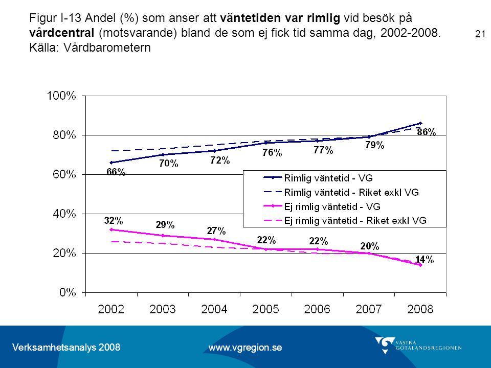 Figur I-13 Andel (%) som anser att väntetiden var rimlig vid besök på vårdcentral (motsvarande) bland de som ej fick tid samma dag, 2002-2008.