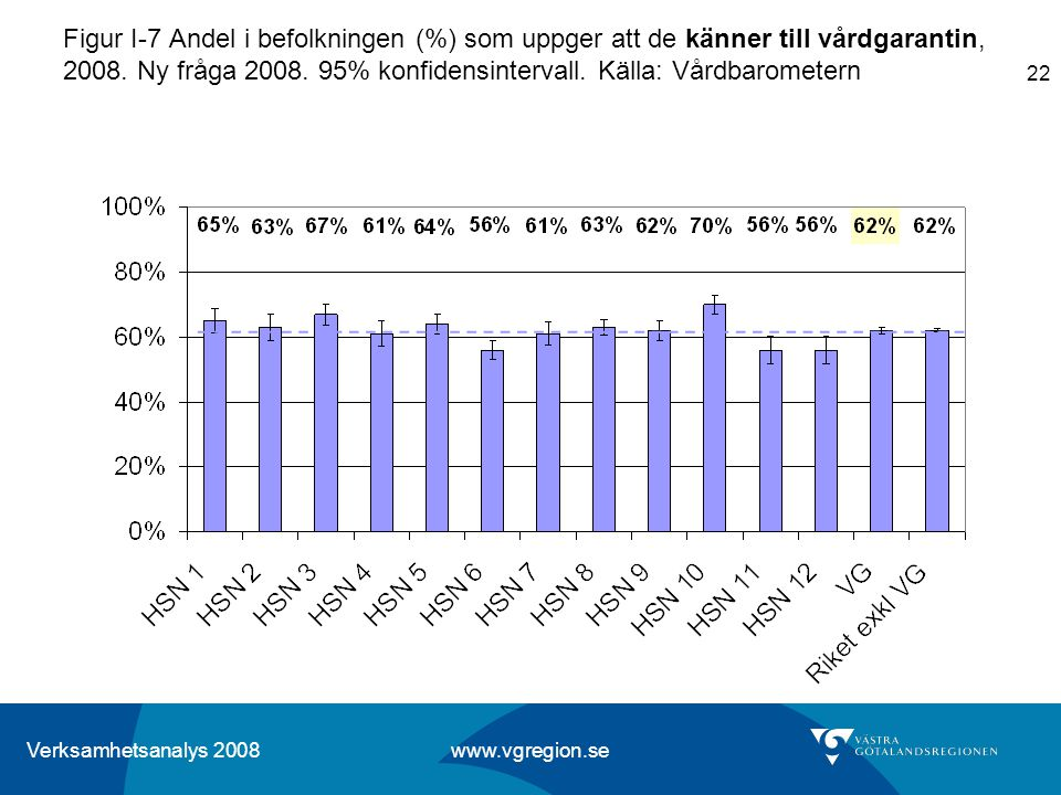 Figur I-7 Andel i befolkningen (%) som uppger att de känner till vårdgarantin, 2008.