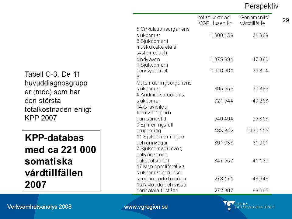 KPP-databas med ca 221 000 somatiska vårdtillfällen 2007