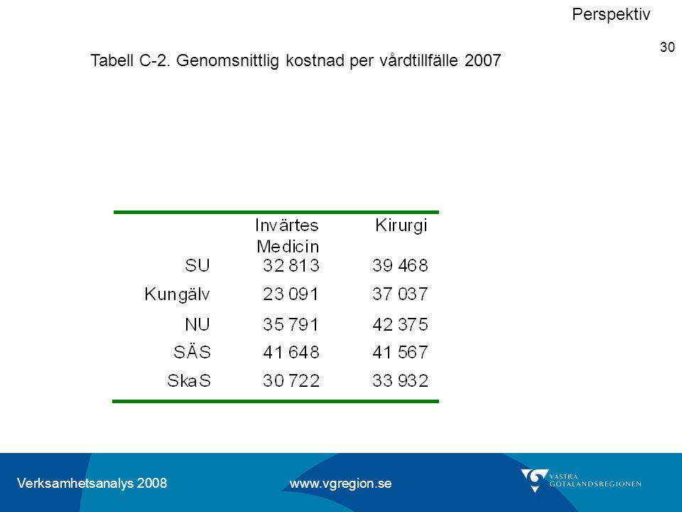 Perspektiv Tabell C-2. Genomsnittlig kostnad per vårdtillfälle 2007
