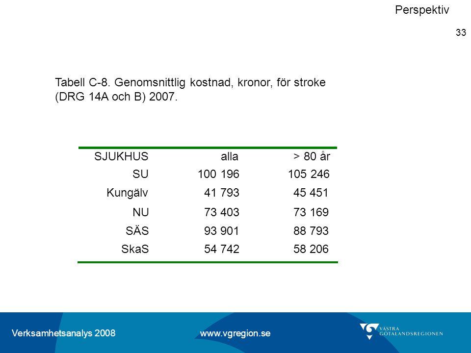 Perspektiv Tabell C-8. Genomsnittlig kostnad, kronor, för stroke (DRG 14A och B) 2007. SJUKHUS. alla.