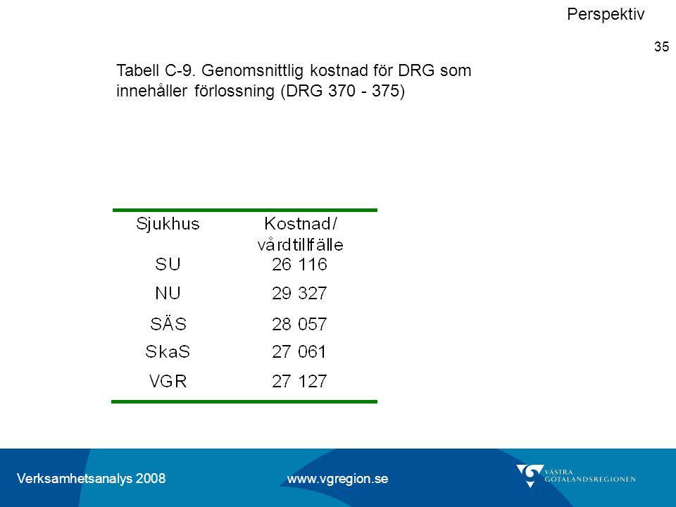 Perspektiv Tabell C-9. Genomsnittlig kostnad för DRG som innehåller förlossning (DRG 370 - 375)