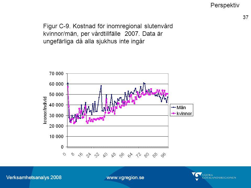 Perspektiv Figur C-9. Kostnad för inomregional slutenvård kvinnor/män, per vårdtillfälle 2007.