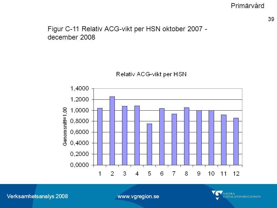 Primärvård Figur C-11 Relativ ACG-vikt per HSN oktober 2007 - december 2008