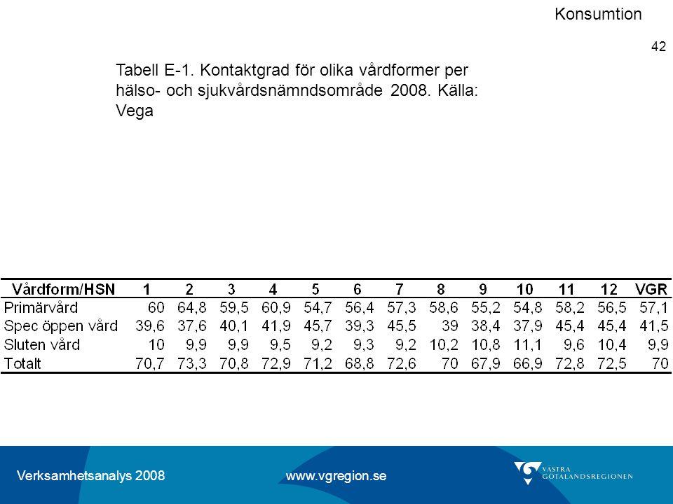Konsumtion Tabell E-1. Kontaktgrad för olika vårdformer per hälso- och sjukvårdsnämndsområde 2008.