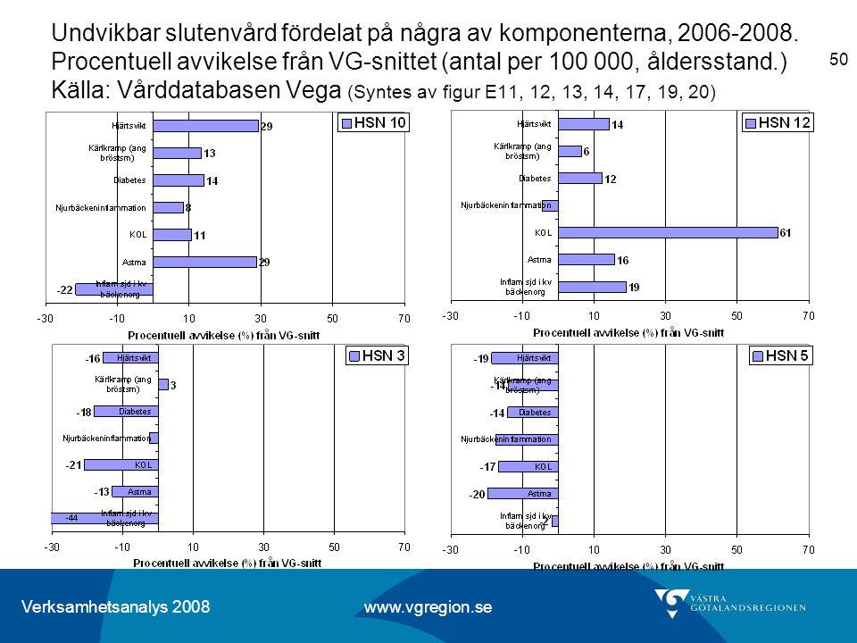 Undvikbar slutenvård fördelat på några av komponenterna, 2006-2008