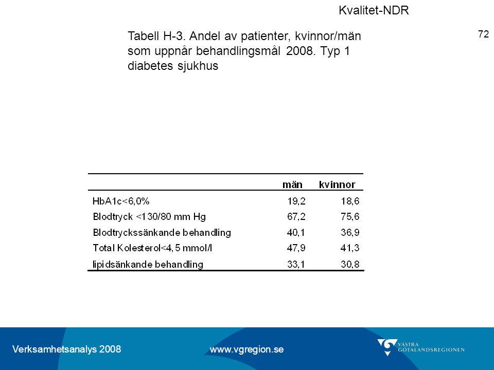 Kvalitet-NDR Tabell H-3. Andel av patienter, kvinnor/män som uppnår behandlingsmål 2008.