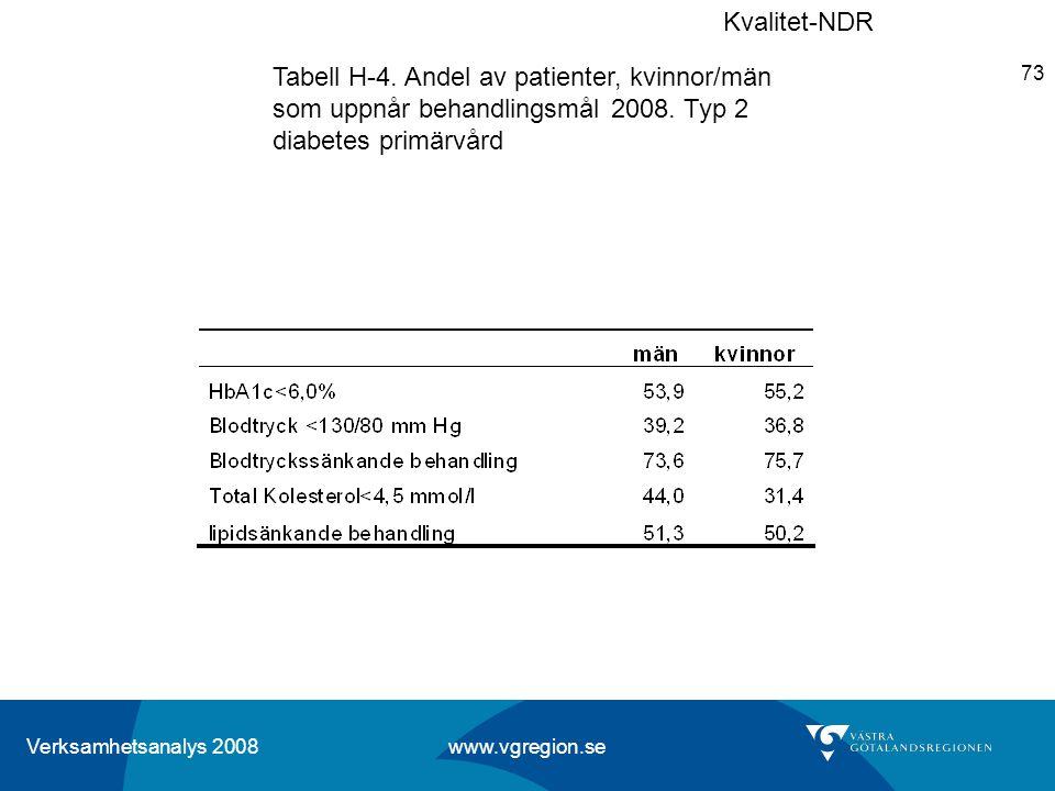 Kvalitet-NDR Tabell H-4. Andel av patienter, kvinnor/män som uppnår behandlingsmål 2008.
