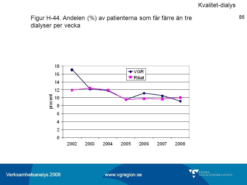 Kvalitet-dialys Figur H-44. Andelen (%) av patienterna som får färre än tre dialyser per vecka
