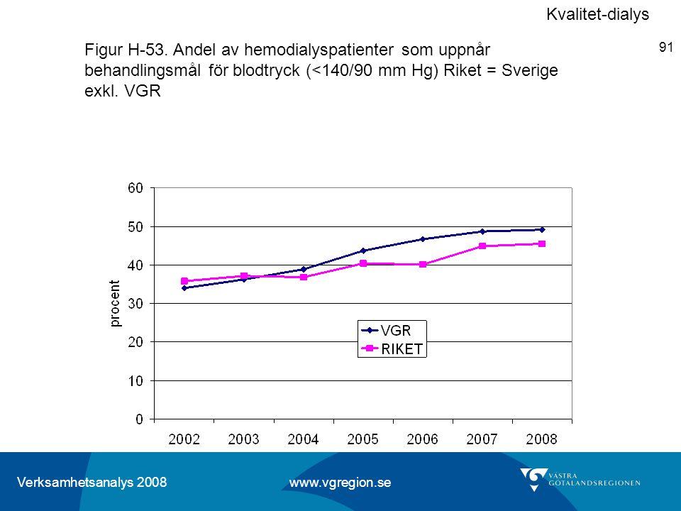 Kvalitet-dialys Figur H-53.