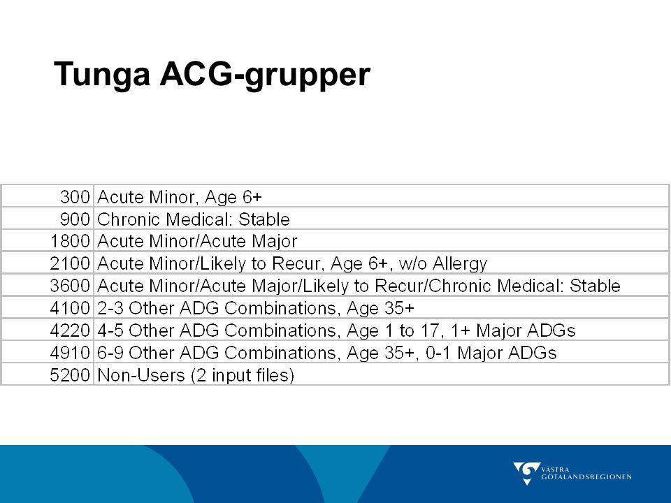 Tunga ACG-grupper