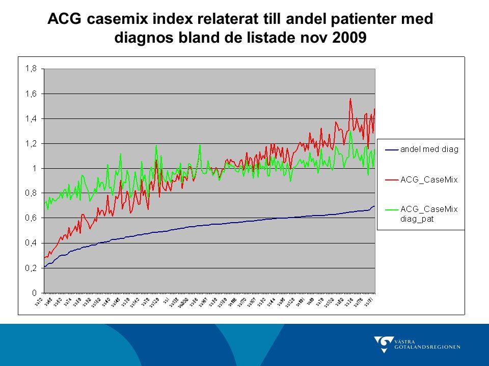 ACG casemix index relaterat till andel patienter med diagnos bland de listade nov 2009