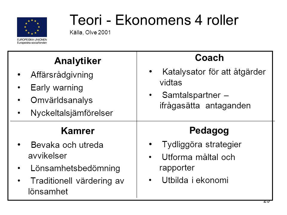 Teori - Ekonomens 4 roller Källa, Olve 2001