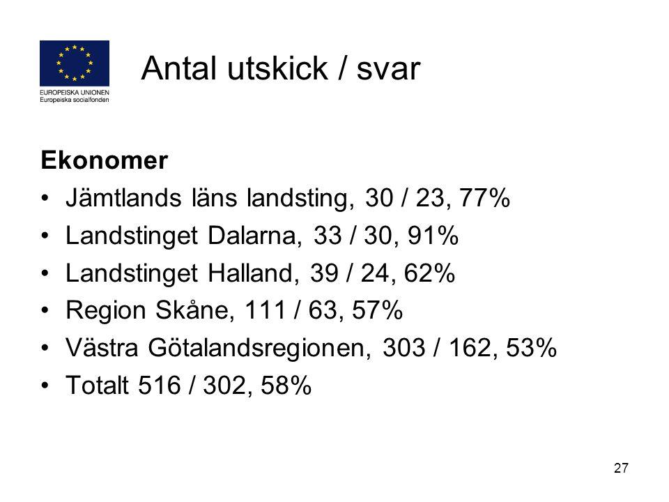 Antal utskick / svar Ekonomer Jämtlands läns landsting, 30 / 23, 77%