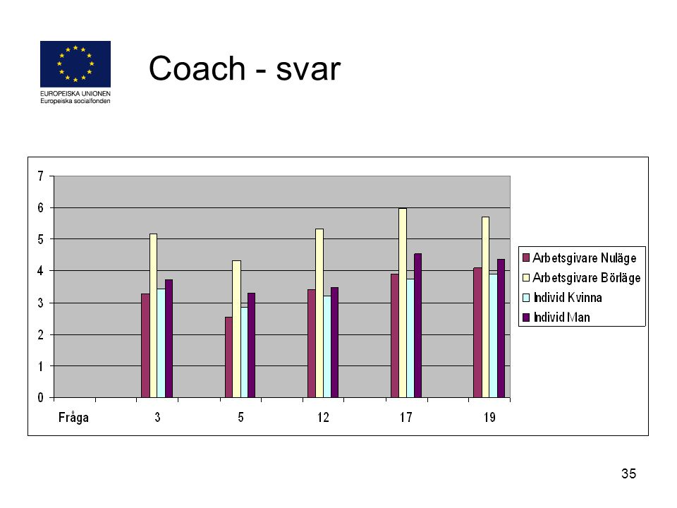 Coach - svar