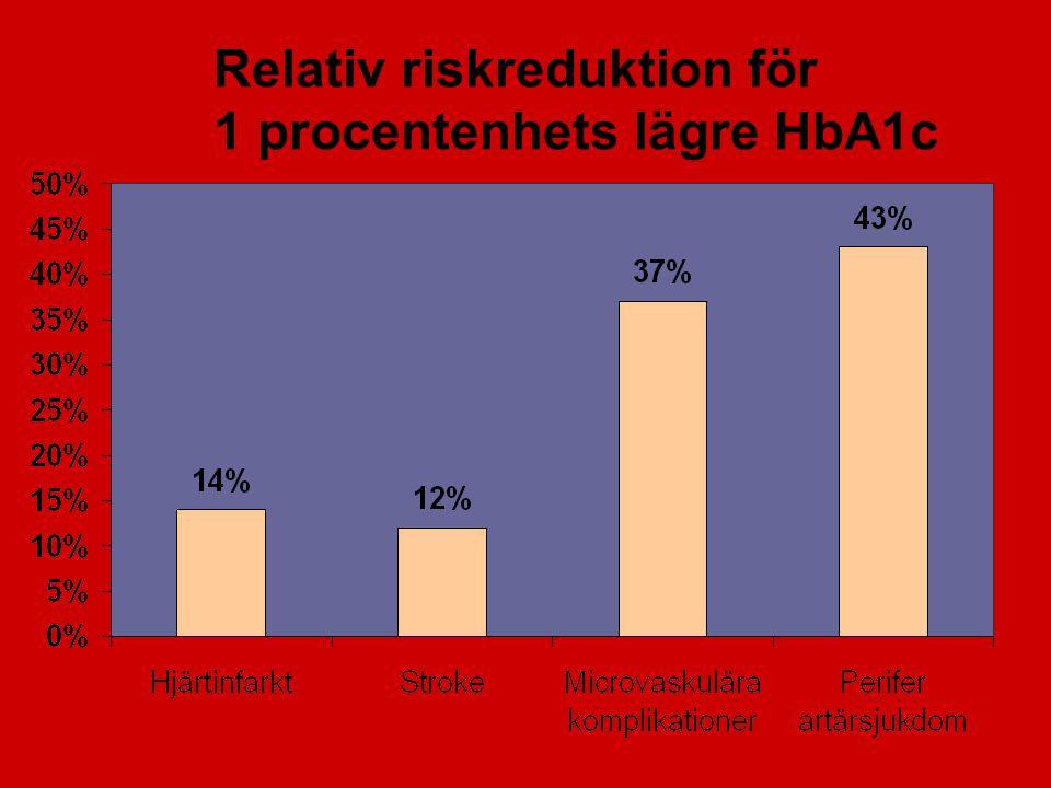 Relativ riskreduktion för