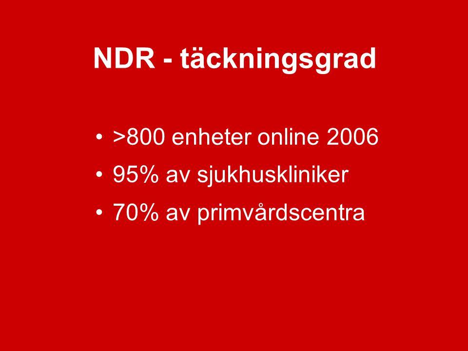 NDR - täckningsgrad >800 enheter online 2006 95% av sjukhuskliniker