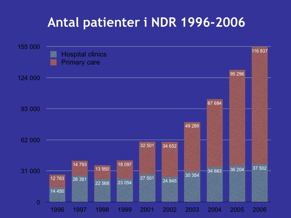 Antal patienter i NDR 1996-2006