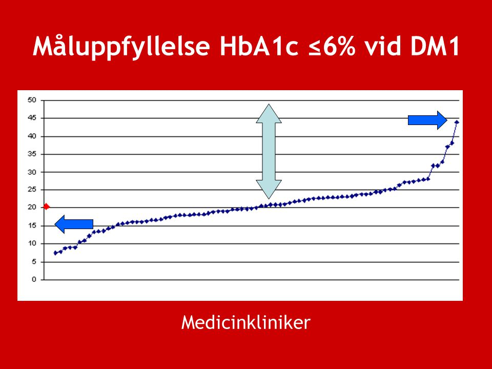 Måluppfyllelse HbA1c ≤6% vid DM1