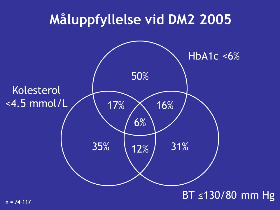 Måluppfyllelse vid DM2 2005 HbA1c <6% 50% Kolesterol <4.5 mmol/L