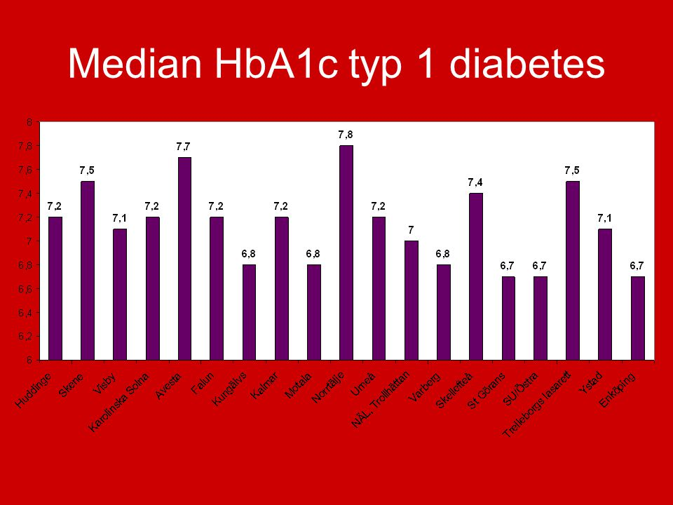 Median HbA1c typ 1 diabetes