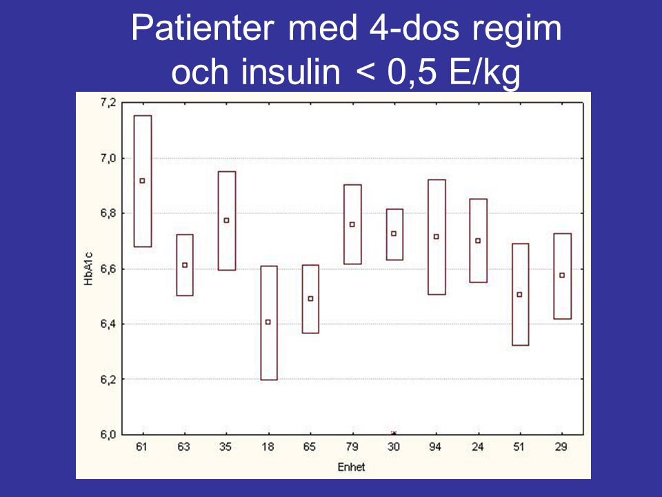 Patienter med 4-dos regim och insulin < 0,5 E/kg