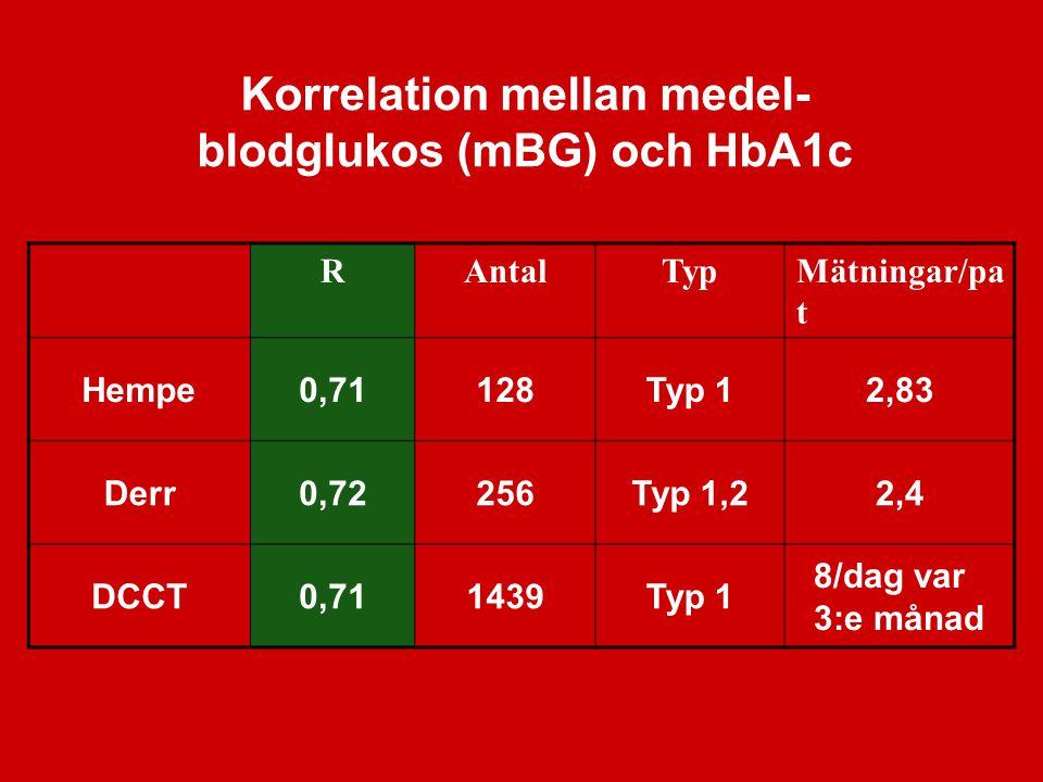 Korrelation mellan medel- blodglukos (mBG) och HbA1c