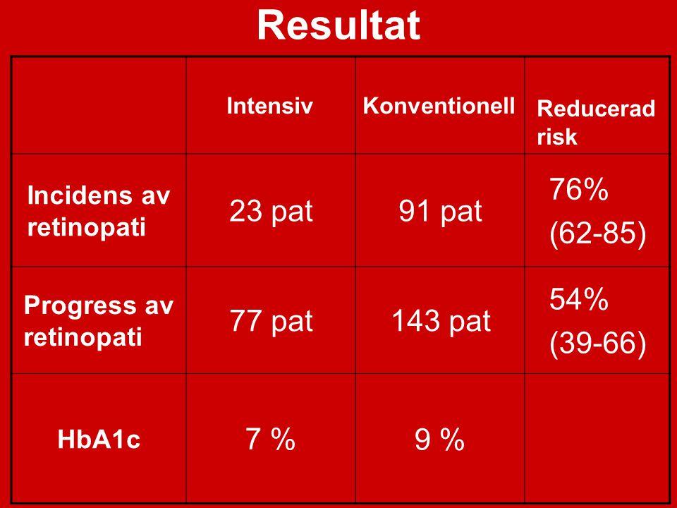 Resultat 23 pat 91 pat 76% (62-85) 77 pat 143 pat 54% (39-66) 7 % 9 %