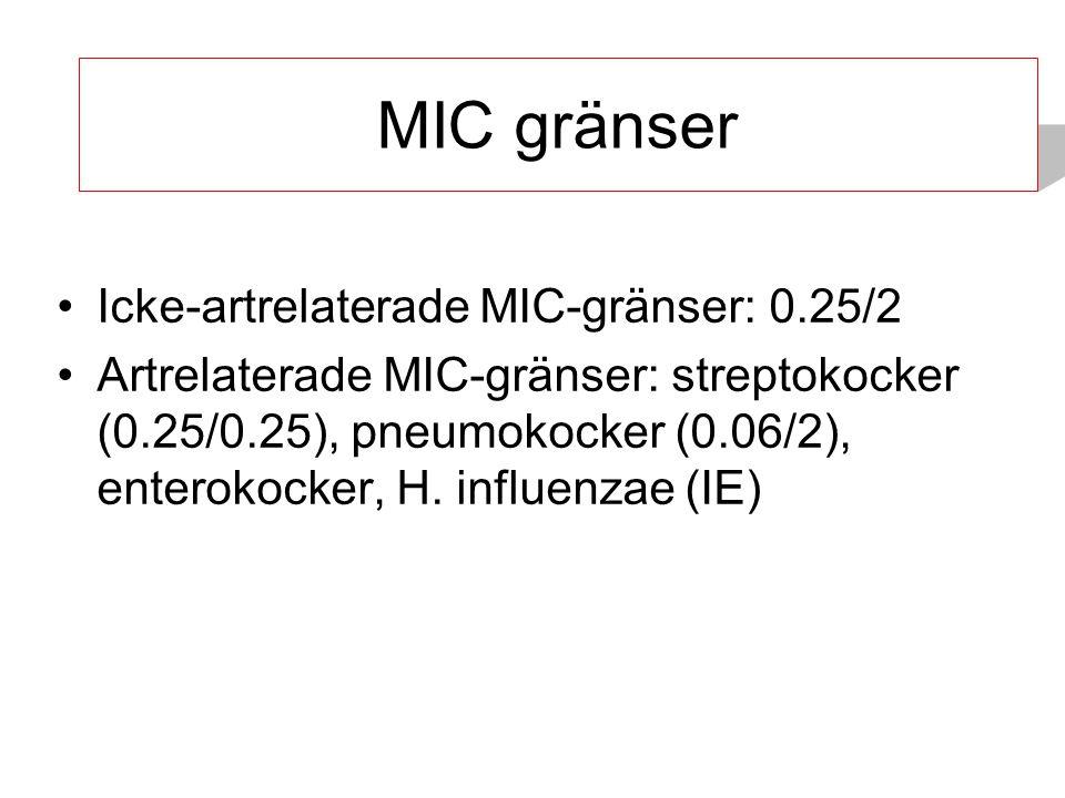MIC-gränser MIC gränser Icke-artrelaterade MIC-gränser: 0.25/2