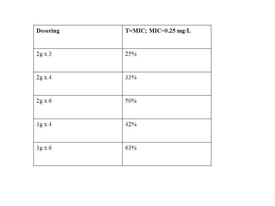 Dosering T>MIC; MIC=0.25 mg/L 2g x 3 25% 2g x 4 33% 2g x 6 50% 3g x 4 42% 3g x 6 63%