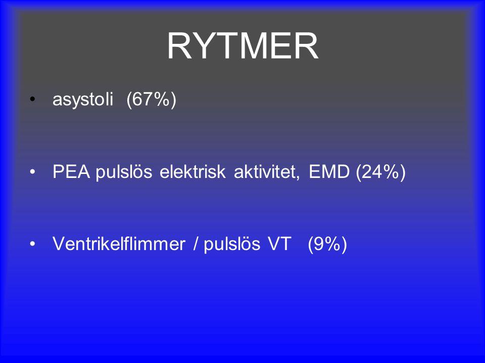 RYTMER asystoli (67%) PEA pulslös elektrisk aktivitet, EMD (24%)