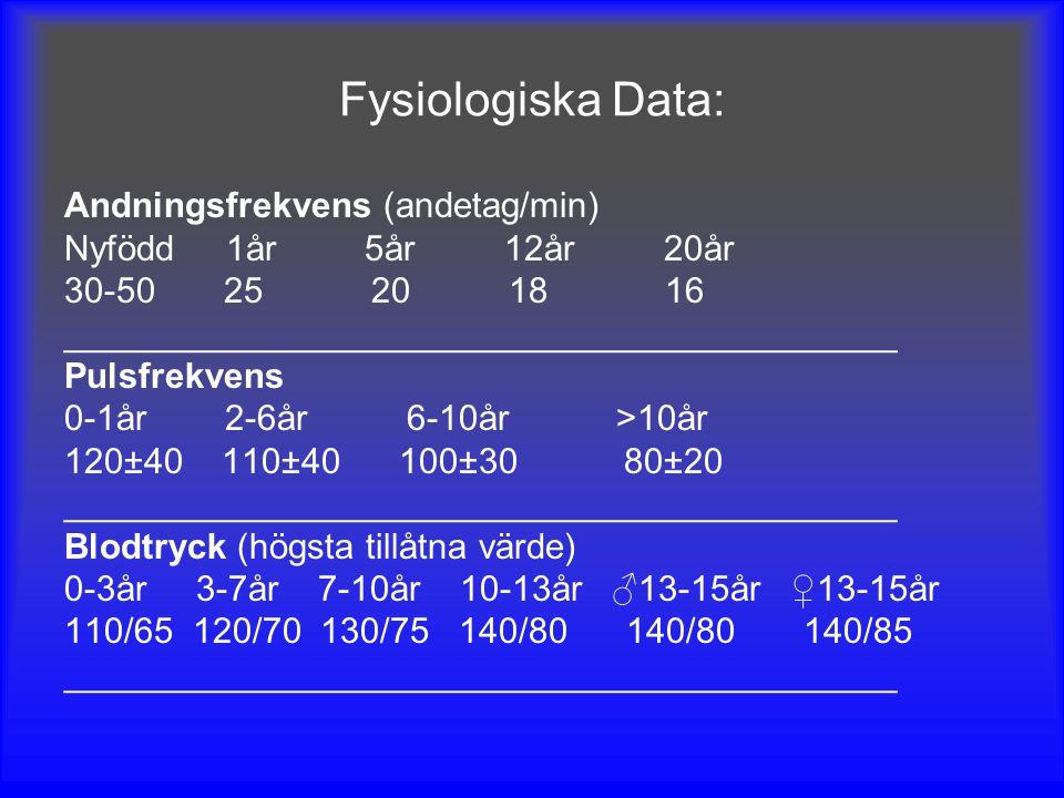 Fysiologiska Data: Andningsfrekvens (andetag/min)