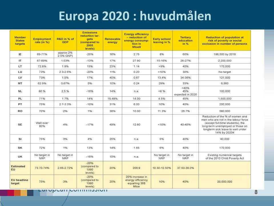 Europa 2020 : huvudmålen