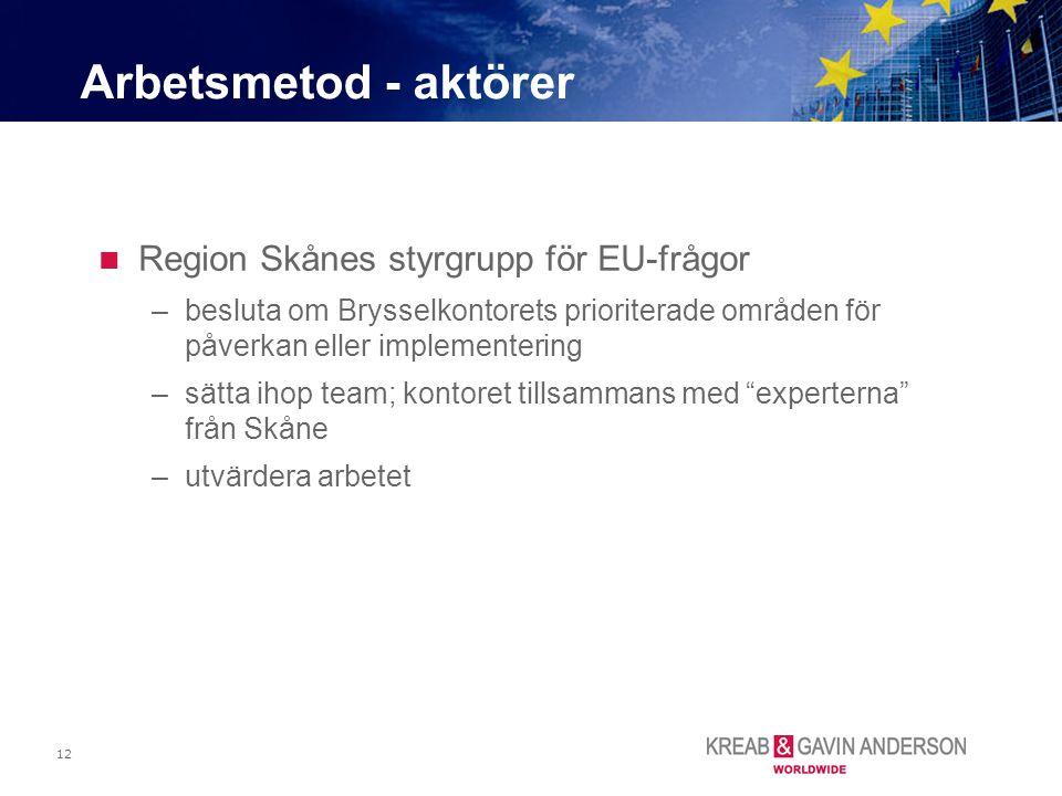 Arbetsmetod - aktörer Region Skånes styrgrupp för EU-frågor