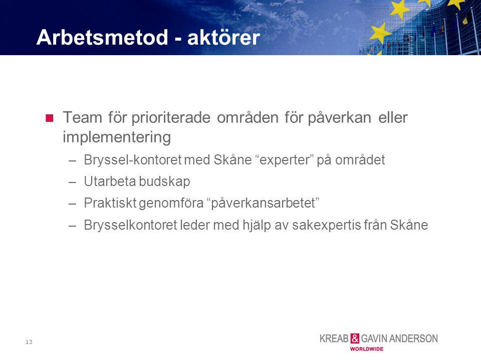 Arbetsmetod - aktörer Team för prioriterade områden för påverkan eller implementering. Bryssel-kontoret med Skåne experter på området.