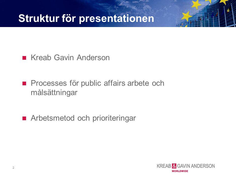 Struktur för presentationen