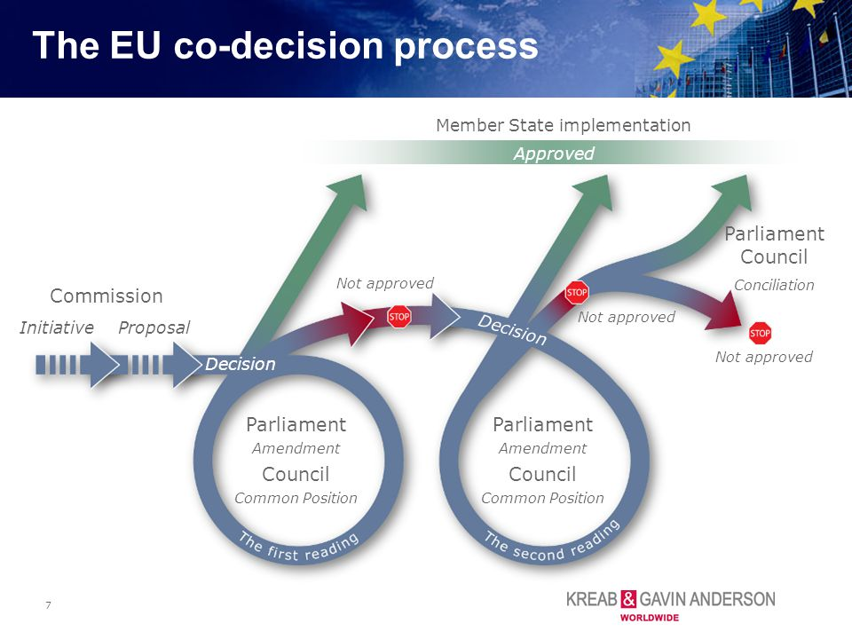 The EU co-decision process