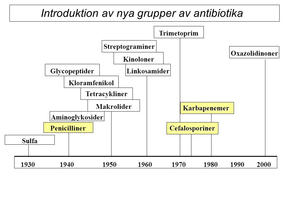 Introduktion av nya grupper av antibiotika
