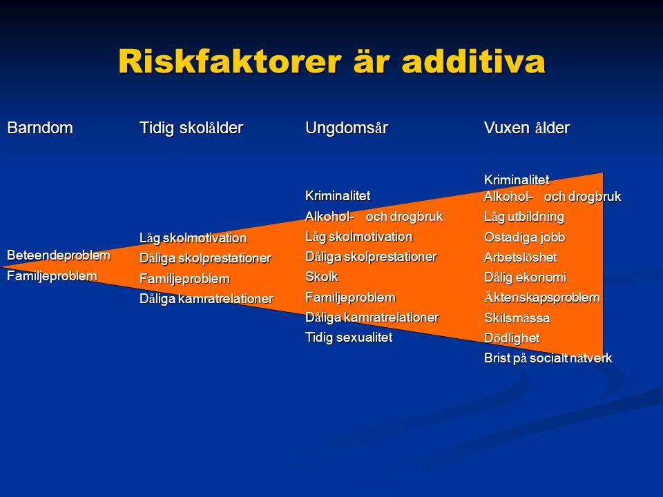 Riskfaktorer är additiva