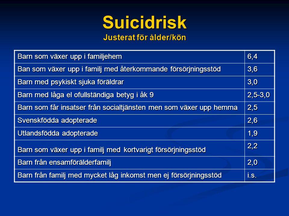 Suicidrisk Justerat för ålder/kön