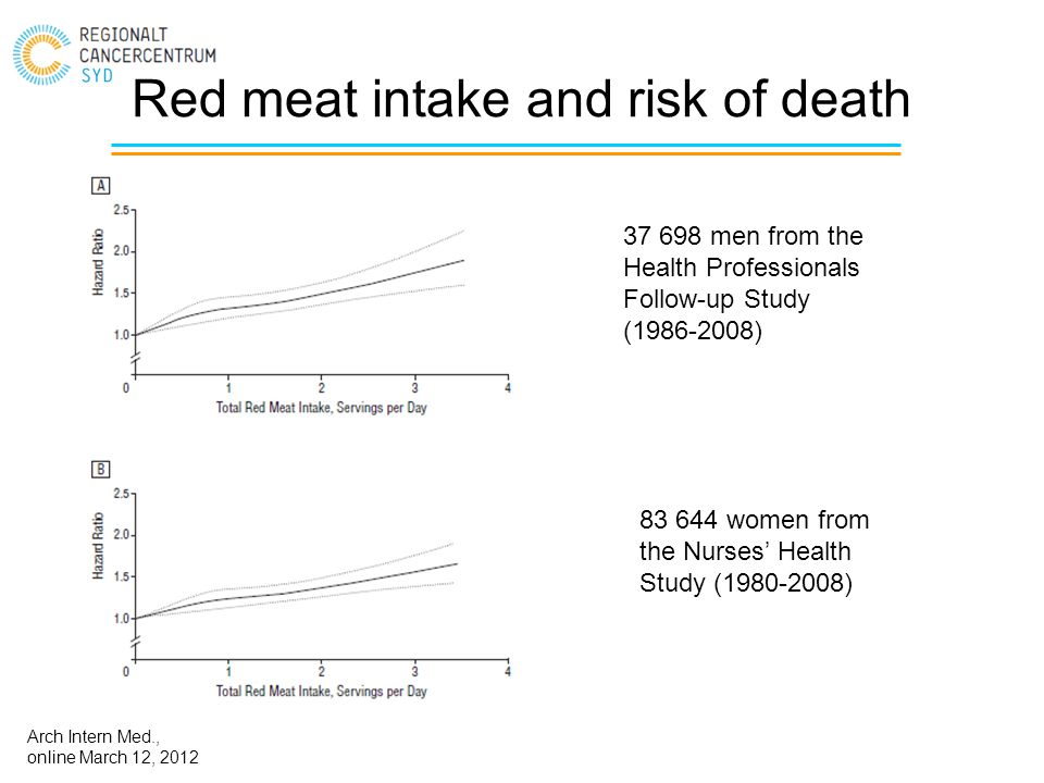 Red meat intake and risk of death