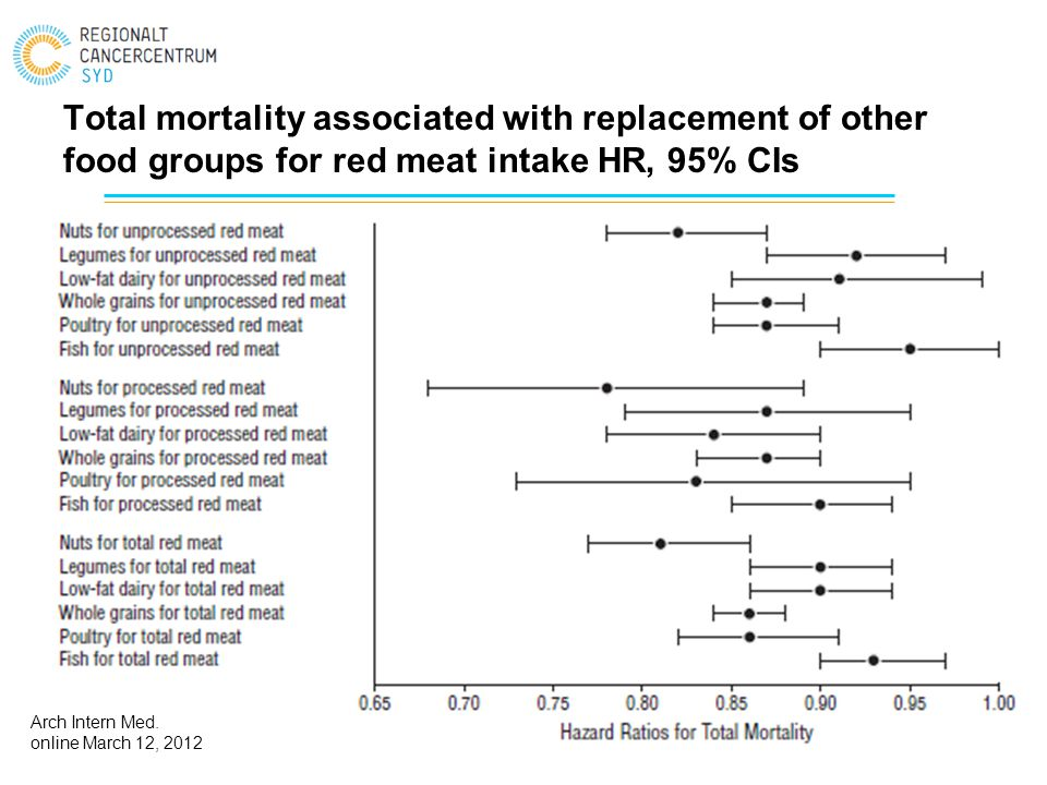 Total mortality associated with replacement of other food groups for red meat intake HR, 95% CIs