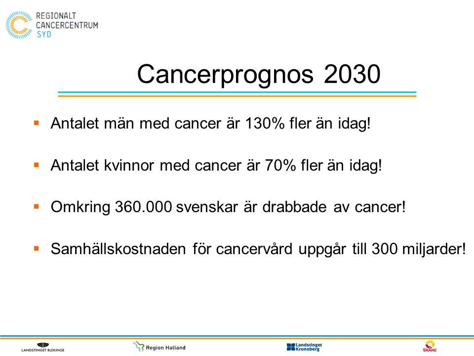 Cancerprognos 2030 Antalet män med cancer är 130% fler än idag!