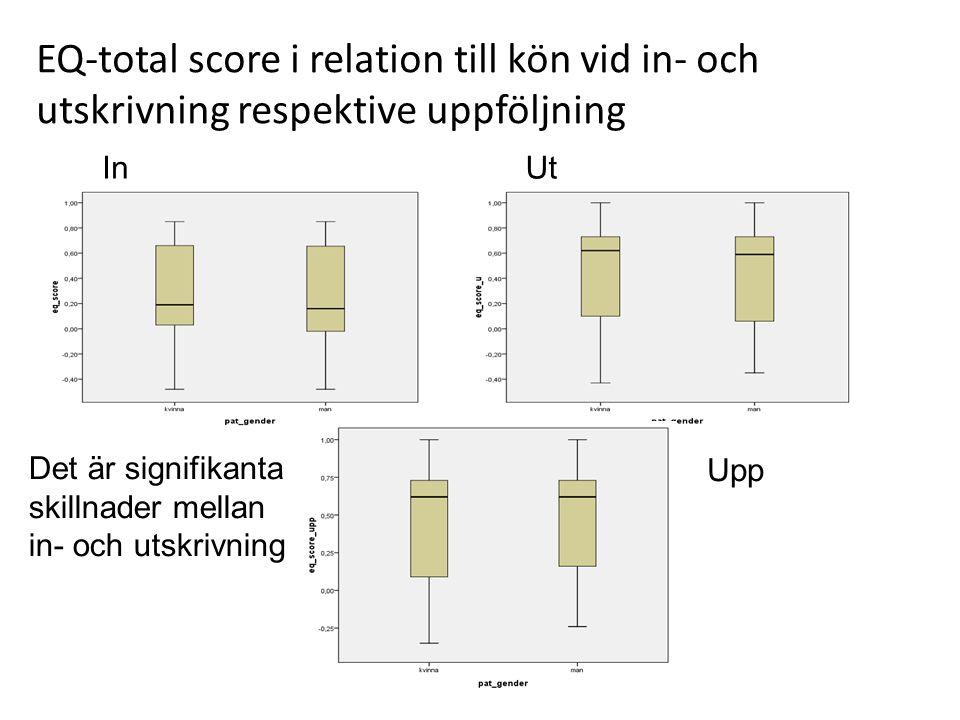 EQ-total score i relation till kön vid in- och utskrivning respektive uppföljning